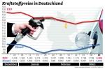 Dieselpreis verabschiedet sich nach oben