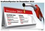 Diesel 2015 um 18 Cent billiger als im Vorjahr