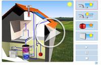 Solaranlage zur Warmwassergewinnung