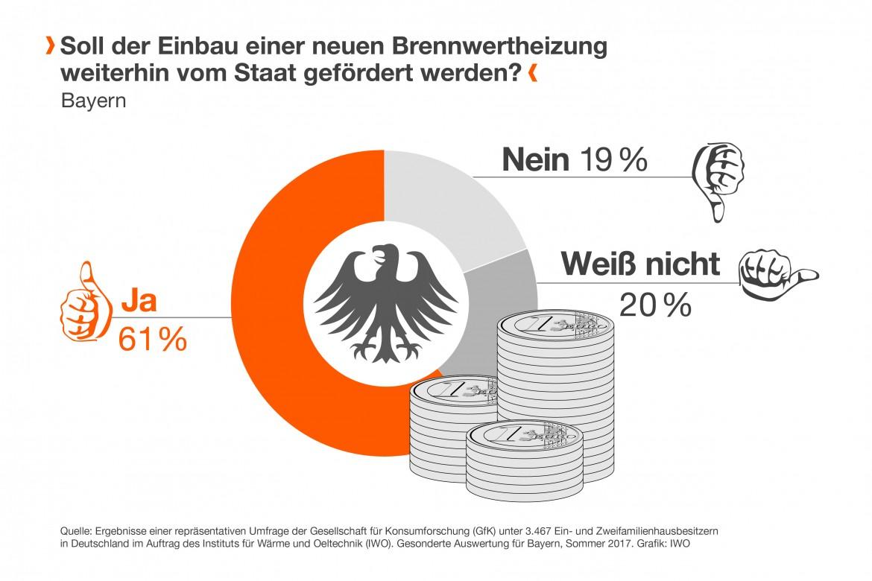 Bayern: Umfrage zur Energiewende