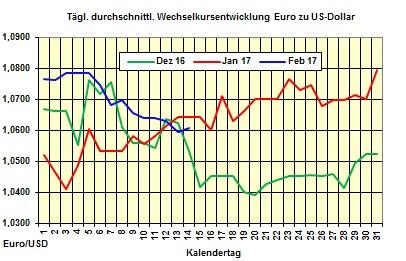 · Im Interview mit DRTV äußert sich Jochen Stanzl zu den Märkten in den USA und China, schätzt die Entwicklung des Ölpreises ein und wirft einen Blick auf Gold und Zinsen.