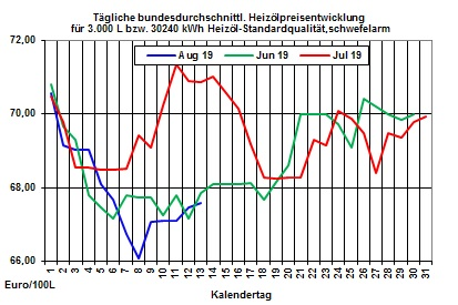 Ölpreis prognose aktuell