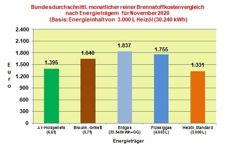 Aktueller Brennstoffkostenvergleich Monat November 2020: Heizöl bleibt weiter günstigster Energieträger