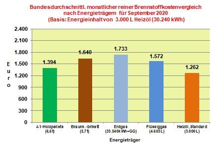 Brennstoffkostenvergleich September 2020: Heizöl erneut günstigster Energieträger