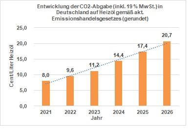 Die Einführung einer CO2-Abgabe und Mehrwertsteuererhöhung lässt Heizölpreise zum 01.01.2021 steigen