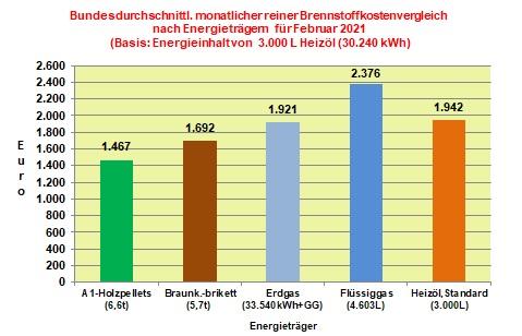 Brennstoffkostenvergleich Februar 2021: Mehrheitlicher Preisanstieg bei den Energieträgern