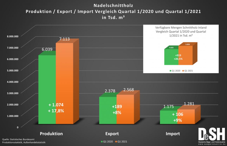 Rekordproduktion und verminderte Exportquote der Sägeindustrie im ersten Quartal 2021