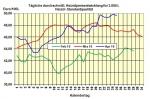 Heizölpreise am Montagmittag: Heizölpreise geben leicht um 0,3% nach
