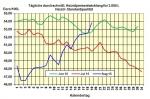 Heiz�lpreise am Freitagmittag: Mit einem Heiz�lpreis-Anstieg von 2,5% ins Wochenende