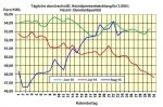 Heizölpreise am Donnerstagmittag: Brentpreis tritt heute auf der Stelle