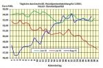Heizölpreise am Montagmittag: Mit steigenden Heizölpreisen in die neue Woche