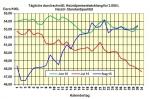 Heizölpreis am Dienstagmittag: Wenig Dynamik in den Öl-Märkten