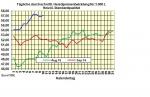 Heizölpreise am Montagmittag: Heizölpreise 0,4% leichter gegenüber Freitag
