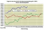 Heiz�lpreise-Tendenz Donnerstag 20.10.2016: R�ckgang der US-�llagerbest�nde st�tzt �lpreise