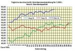 Heizölpreise-Tendenz Montag 24.10.2016: Heizölpreise zum Wochenstart steigend erwartet