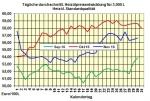Heizölpreise-Tendenz Donnerstag 01.12.2016: Heizölpreise mit Preissprung in den neuen Monat