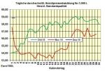 Heizölpreise-Tendenz Freitag 2.12.2016: Heizölpreise steigen dritten Tag in Folge