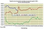 Heizölpreise-Tendenz Donnerstag 12.01.2017: Rückgang der Heizölpreise vorerst gestoppt