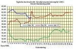 Heizölpreise-Tendenz Freitag 13.01.2017: Heizölpreise zum Wochenausklang steigend