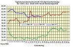 Heizölpreise-Tendenz Mittwoch 18.01.2017: Heizölpreise fallen weiter dank starkem Euro