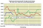 Heizölpreise 9.02.2017: Ist der Ölmarkt weiter überversorgt