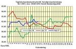 Heizölpreise-Trend Donnerstag 16.02.2017: Zick-Zack-Kurs bei den Heizölpreisen geht weiter