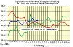 Heizölpreise-Trend vorm Wochenende: Bei impulslosen Handel Heizölpreise leicht fallend