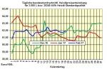 Heizölpreise-Trend: Heizölpreise zum  Wochenstart steigend erwartet