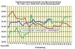 Heizölpreise-Tendenz Donnerstag 23.02.2017: Heizölpreise weiter im Zick-Zack-Modus