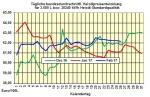 Heizölpreise-Trend Montag 27.02.2017: Heizölpreise steigend in die neue Woche
