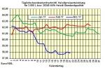 Heizölpreise-Trend Mittwoch 22.03.2017: Heizölpreise setzen Preisrückgang fort