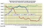 Heizölpreise-Trend Freitag 21.04.2017: Bei  impulslosen Handel Heizölpreise zum Wochenausklang seitwärts