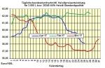 Heizölpreise-Trend Donnerstag 27.04.2017: Heizölpreise weiter im Rückwärtsgang