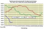 Heizölpreise-Trend Montag 08.05.2017: Heizölpreise zum Wochenstart steigend erwartet