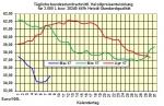 Heizölpreise-Trend Dienstag 09.05.2017: Anstieg der Heizölpreise setzt sich heute weiter fort