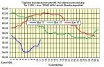 Heizölpreise-Trend Freitag 12.05.2017: Heizölpreise zum Wochenausklang leicht steigend erwartet