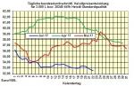 Heizölpreise-Tendenz Freitag 23.06.2017: Heizöl kaufen - jetzt wann sonst?