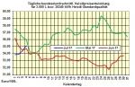 Heizölpreise-Trend Mittwoch 5.07.2017: Bei impulslosen Handel Heizölpreise leicht steigend