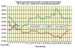 Heizölpreise-Trend Freitag 07.07.2017: Ölpreise zum Wochenausklang unter Druck