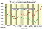 Heizölpreise-Trend Donnerstag 3.08.2017: Heizölpreise leicht steigend