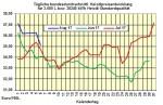 Heizölpreise-Trend Montag 7.08.2017: Heizölpreise zum Start in die neue Woche seitwärts