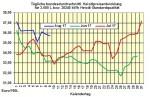Heizölpreise-Trend Donnerstag 10.08.2017: Talfahrt der Heizölpreise vorerst gestoppt