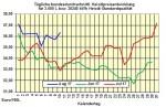 Heizölpreise-Trend Freitag 11.08.2017: Schwache Ölpreise lassen zum Wochenausklang Heizölpreise auch fallen