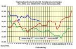 Heizölpreise-Trend Donnerstag 17.08.2017: Öl- und Heizölpreise mit neuem Monatstief