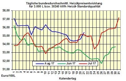 Heizölpreise-Trend Dienstag 22.08.2017: Schwache Ölpreise und starker Euro lassen Heizölpreise fallen