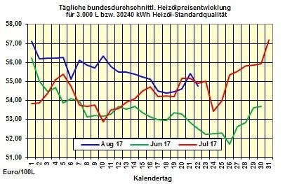 Heizölpreise-Trend Mittwoch 23.08.2017: Zickzack-Kurs bei den Ölpreisen geht weiter