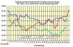 Heizölpreise-Trend Donnerstag 31.08.2017: Ölpreise und Euro weiter schwach - Heizölpreise seitwärts erwartet