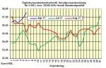 Heizölpreise-Trend : Heizölpreise mit 15-Wochenhoch