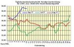 Heizölpreise-Trend: Zick-Zack-Kurs bei Heizölpreisen geht weiter