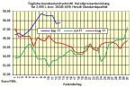 Heizölpreise-Trend: Neue IEA-Ölprognose lässt Heizölpreise steigen